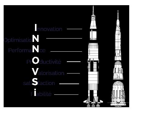 Les valeurs d'INNOVSI